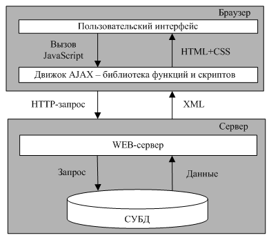 Схема работы AJAX